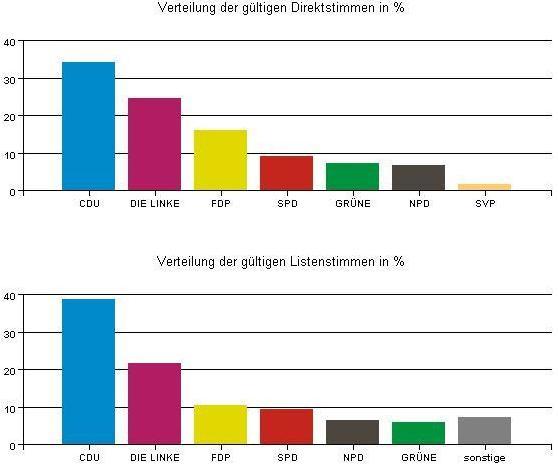 Wahlauswertung1.JPG
