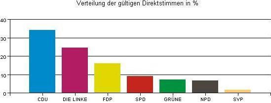 Wahlauswertung2.JPG